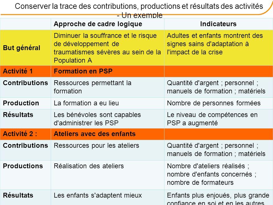 Conserver la trace des contributions, productions et résultats des activités - Un exemple Approche de cadre logiqueIndicateurs But général Diminuer la