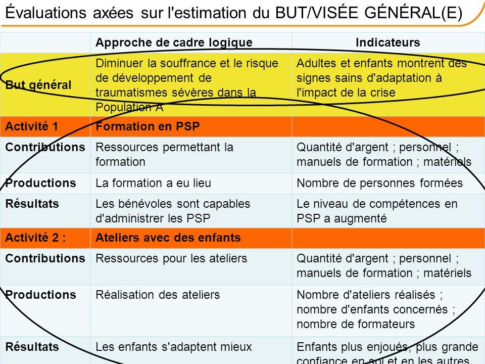 Évaluations axées sur l'estimation du BUT/VISÉE GÉNÉRAL(E) Approche de cadre logiqueIndicateurs But général Diminuer la souffrance et le risque de dév