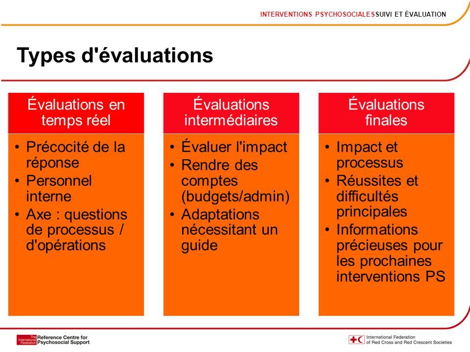 INTERVENTIONS PSYCHOSOCIALESSUIVI ET ÉVALUATION Types d'évaluations Évaluations en temps réel Précocité de la réponse Personnel interne Axe : question
