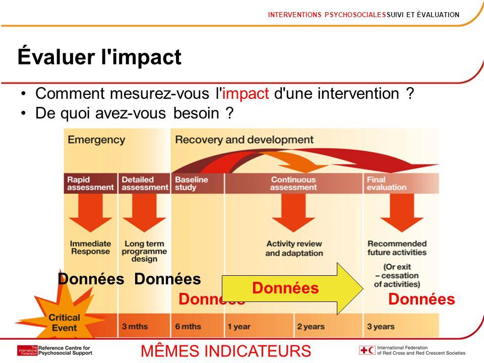 INTERVENTIONS PSYCHOSOCIALESSUIVI ET ÉVALUATION Évaluer l'impact Comment mesurez-vous l'impact d'une intervention ? De quoi avez-vous besoin ? Données