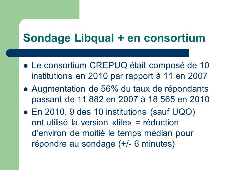 Sondage Libqual + en consortium Le consortium CREPUQ était composé de 10 institutions en 2010 par rapport à 11 en 2007 Augmentation de 56% du taux de répondants passant de 11 882 en 2007 à 18 565 en 2010 En 2010, 9 des 10 institutions (sauf UQO) ont utilisé la version «lite» = réduction d'environ de moitié le temps médian pour répondre au sondage (+/- 6 minutes)