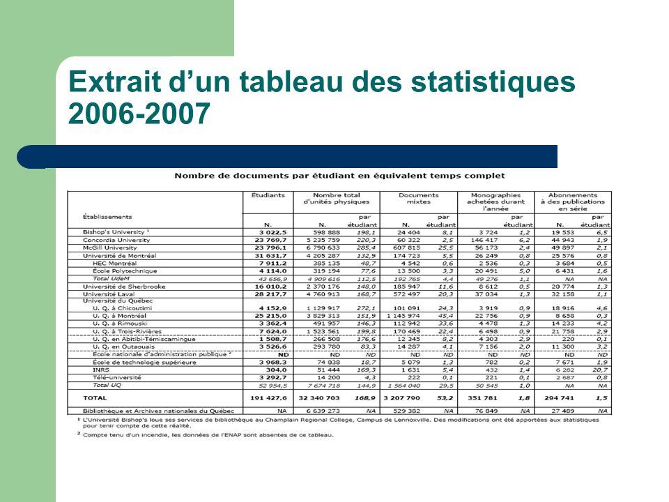Extrait d'un tableau des statistiques 2006-2007