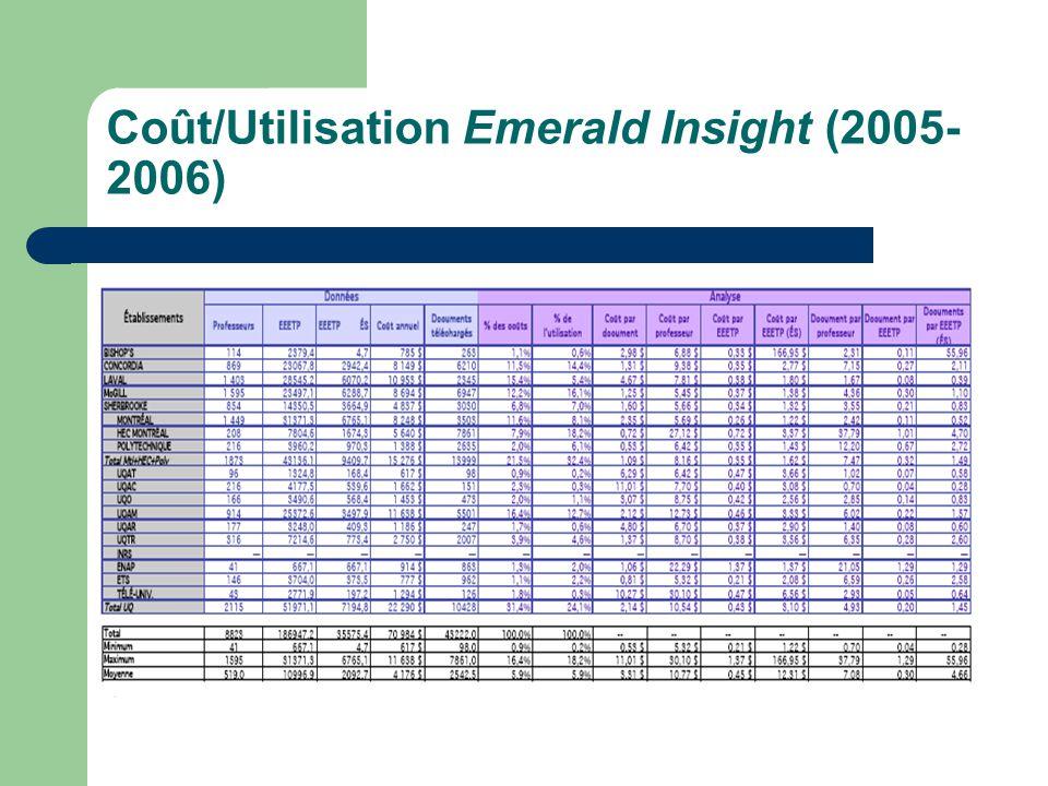 Graphique du coût par utilisation Emerald Insight (2005-2006)