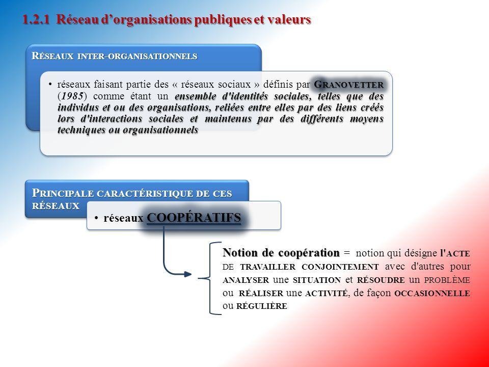1.2 A NALYSE PAR LES RÉSEAUX SOCIAUX  Définition d'un RÉSEAU dans le cadre théorique des RÉSEAU SOCIAUX R ÉSEAU R ÉSEAU = ENSEMBLE de NOEUDS LIÉS par un ENSEMBLE de RELATIONS d'un TYPE SPÉCIFIQUE : AMITIÉ, FLUX D ' INFORMATIONS, de BIENS et SERVICES ou encore APPARTENANCE COMMUNE (Brass, Galaskiewicz, Greeve et Tsai, 2004) SOCIAL INTERPERSONNEL  RÉSEAU dit SOCIAL ou INTERPERSONNEL : réseau dans lequel les NŒUDS sont des INDIVIDUS, (Burt, 1982) d'INTRA- ORGANISATIONNEL INTER- ORGANISATIONNEL  RÉSEAU qualifié d'INTRA- ORGANISATIONNEL ou d'INTER- ORGANISATIONNEL : réseau dans lequel les NŒUDS correspondent à des INTER - UNITÉS ou des ORGANISATIONS (Gulati, Nohria et Zaheer, 2000)  Deux formes de réseaux