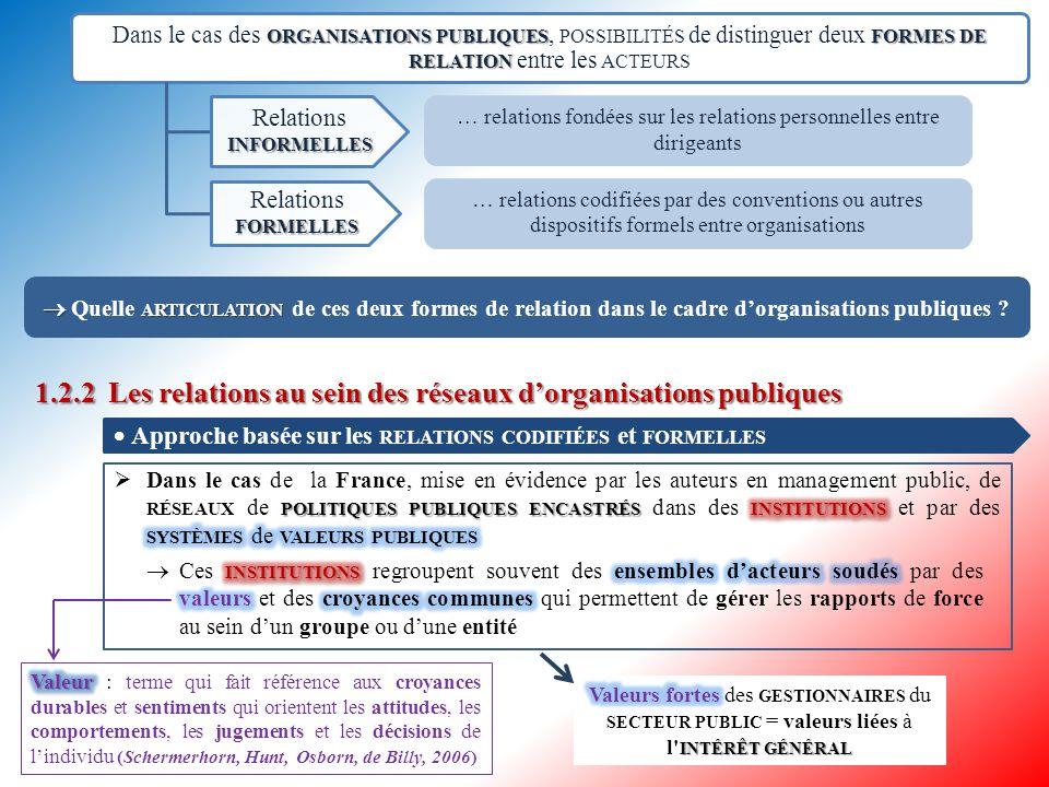 1.2.1Réseau d'organisations publiques et valeurs 1.2.1 Réseau d'organisations publiques et valeurs P RINCIPALE CARACTÉRISTIQUE DE CES RÉSEAUX Notion de coopération Notion de coopération = notion qui désigne l ACTE DE TRAVAILLER CONJOINTEMENT avec d autres pour ANALYSER une SITUATION et RÉSOUDRE un PROBLÈME ou RÉALISER une ACTIVITÉ, de façon OCCASIONNELLE ou RÉGULIÈRE R ÉSEAUX INTER - ORGANISATIONNELS