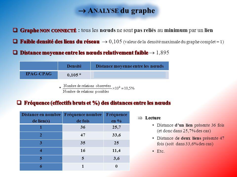 2.2.1Résultats de l'analyse structurale 2.2.1 Résultats de l'analyse structurale Graphe du réseau des IPAG-CPAG