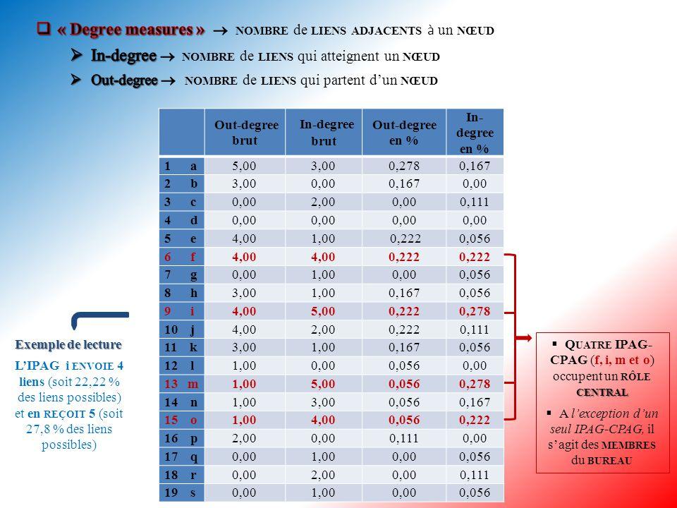 DensitéDistance moyenne entre les nœuds IPAG-CPAG 0,105 *1,895 Distance en nombre de lien(s) Fréquence nombre de fois Fréquence en % 13625,7 24733,6 33525 41611,4 553,6 610  Lecture Distance d'un lien présente 36 fois (et donc dans 25,7% des cas) Distance de deux liens présente 47 fois (soit dans 33,6% des cas) Etc.