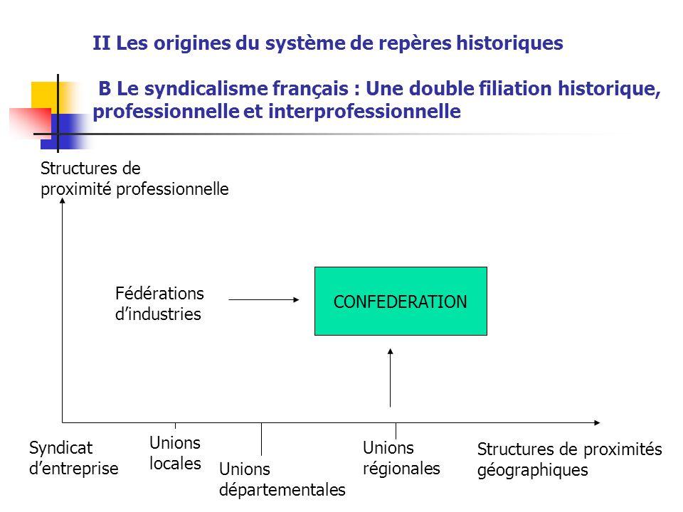 II Les origines du système de repères historiques B Le syndicalisme français : Une double filiation historique, professionnelle et interprofessionnell