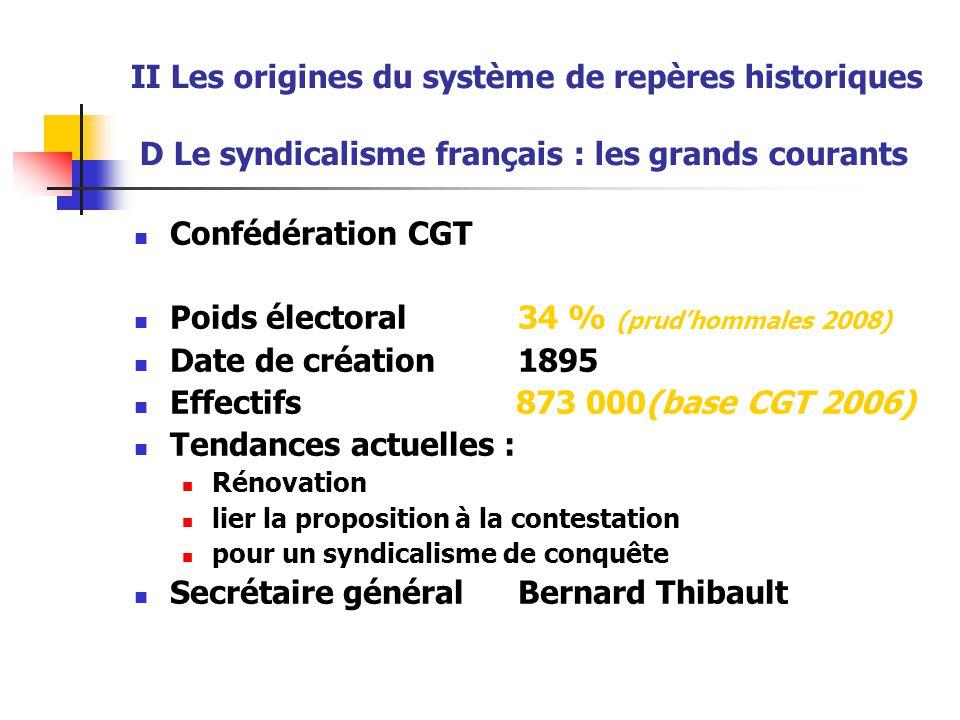 II Les origines du système de repères historiques D Le syndicalisme français : les grands courants Confédération CGT Poids électoral 34 % (prud'hommal