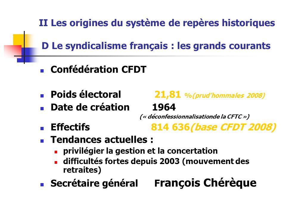 II Les origines du système de repères historiques D Le syndicalisme français : les grands courants Confédération CFDT Poids électoral21,81 %(prud'homm
