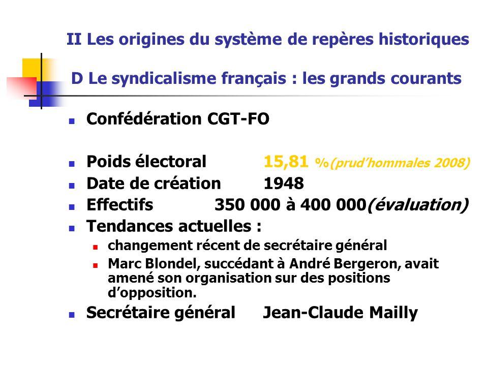 II Les origines du système de repères historiques D Le syndicalisme français : les grands courants Confédération CGT-FO Poids électoral15,81 %(prud'ho