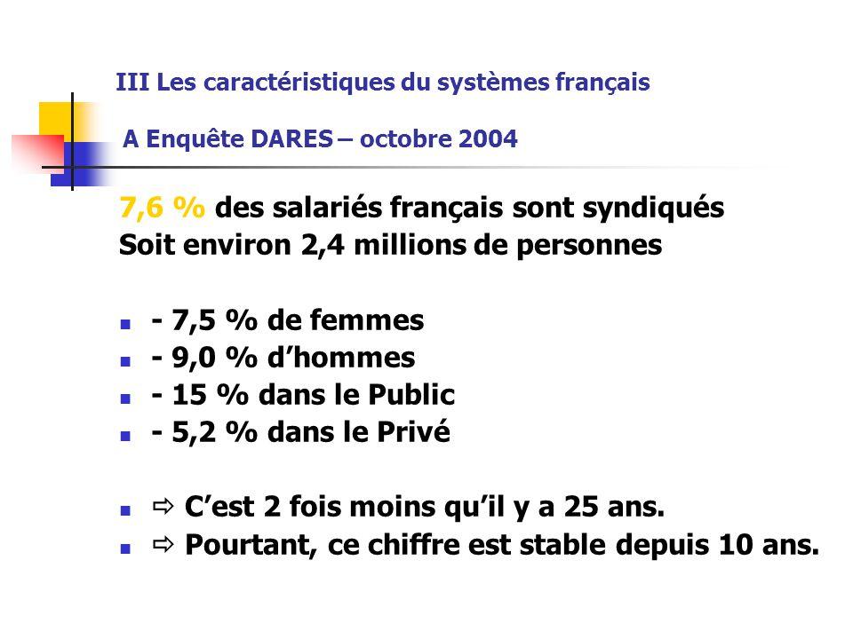 III Les caractéristiques du systèmes français A Enquête DARES – octobre 2004 7,6 % des salariés français sont syndiqués Soit environ 2,4 millions de p