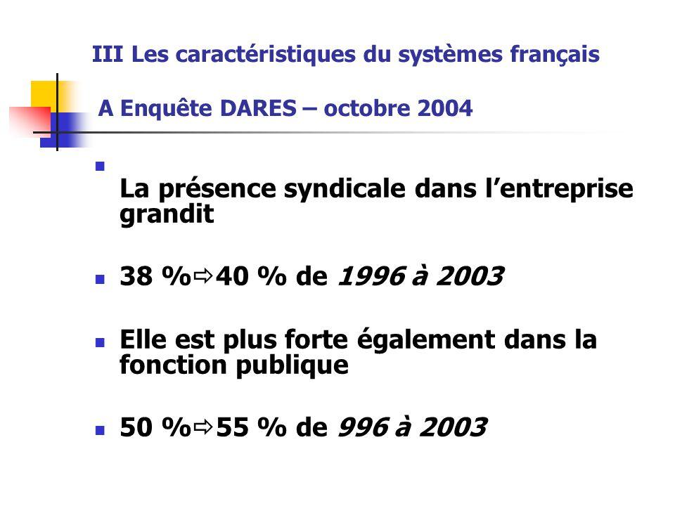 III Les caractéristiques du systèmes français A Enquête DARES – octobre 2004 La présence syndicale dans l'entreprise grandit 38 %  40 % de 1996 à 200