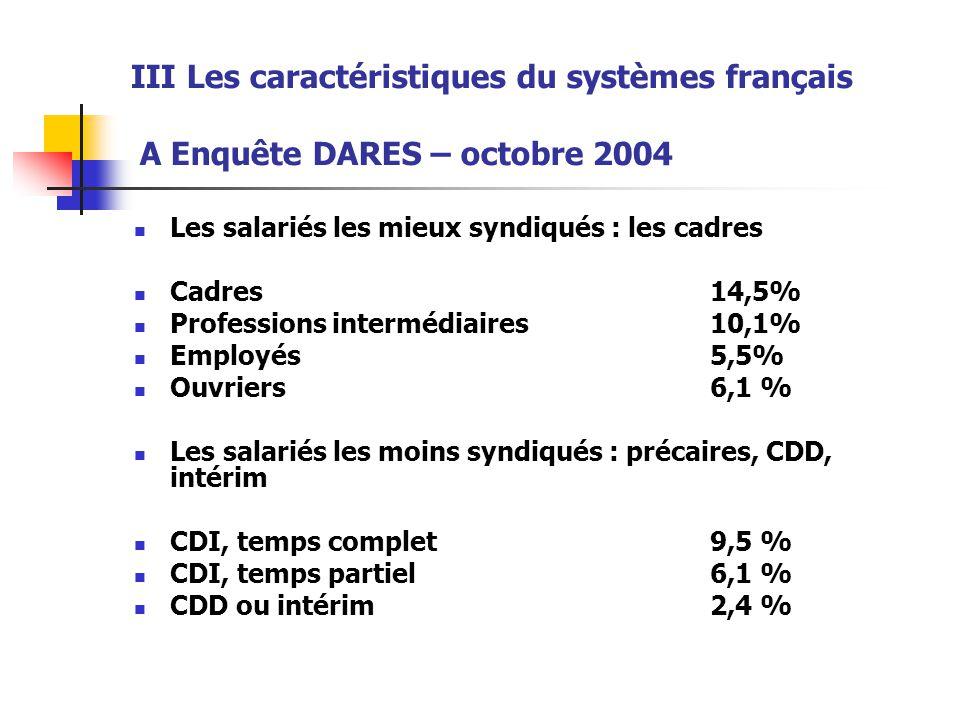 III Les caractéristiques du systèmes français A Enquête DARES – octobre 2004 Les salariés les mieux syndiqués : les cadres Cadres 14,5% Professions in