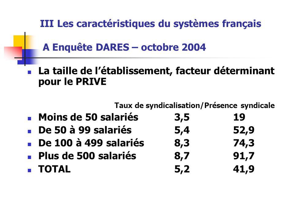 III Les caractéristiques du systèmes français A Enquête DARES – octobre 2004 La taille de l'établissement, facteur déterminant pour le PRIVE Taux de s