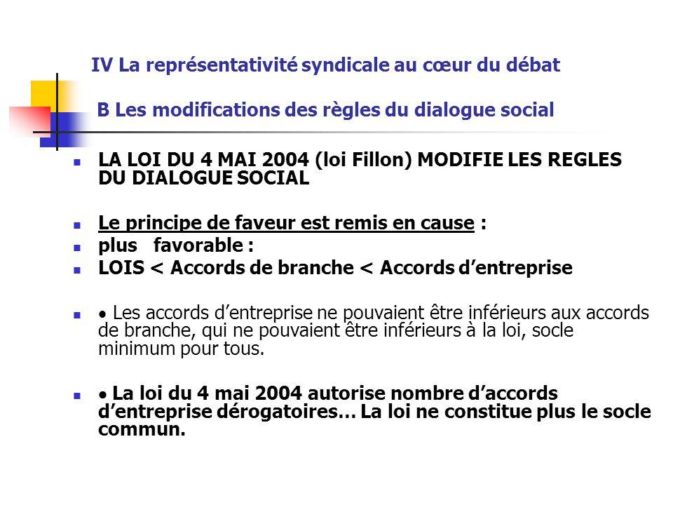 IV La représentativité syndicale au cœur du débat B Les modifications des règles du dialogue social LA LOI DU 4 MAI 2004 (loi Fillon) MODIFIE LES REGL