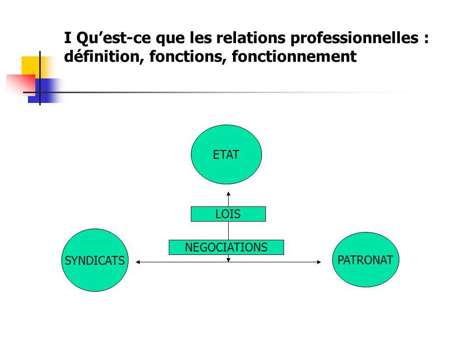 I Qu'est-ce que les relations professionnelles : définition, fonctions, fonctionnement ETAT SYNDICATS PATRONAT LOIS NEGOCIATIONS