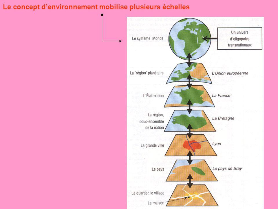 Le concept d'environnement mobilise plusieurs échelles