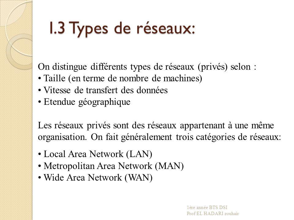 I.3 Types de réseaux: On distingue différents types de réseaux (privés) selon : Taille (en terme de nombre de machines) Vitesse de transfert des données Etendue géographique Les réseaux privés sont des réseaux appartenant à une même organisation.