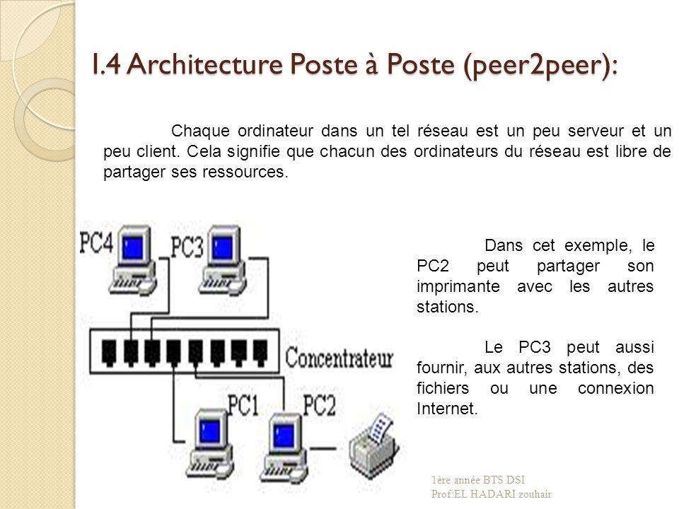 I.4 Architecture Poste à Poste (peer2peer): Chaque ordinateur dans un tel réseau est un peu serveur et un peu client.