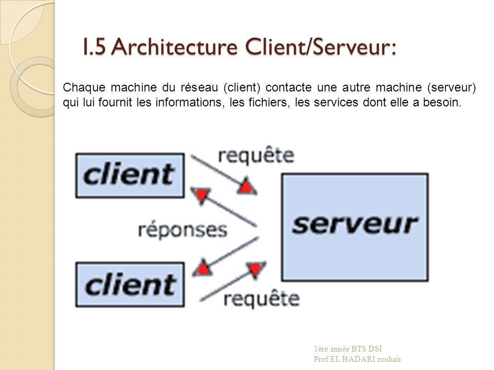 I.5 Architecture Client/Serveur: Chaque machine du réseau (client) contacte une autre machine (serveur) qui lui fournit les informations, les fichiers, les services dont elle a besoin.