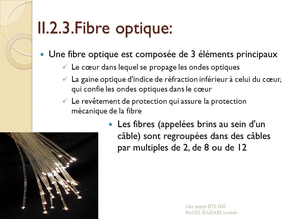 II.2.3.Fibre optique: Une fibre optique est composée de 3 éléments principaux Le cœur dans lequel se propage les ondes optiques La gaine optique d indice de réfraction inférieur à celui du cœur, qui confie les ondes optiques dans le cœur Le revêtement de protection qui assure la protection mécanique de la fibre Les fibres (appelées brins au sein d un câble) sont regroupées dans des câbles par multiples de 2, de 8 ou de 12 1ère année BTS DSI Prof:EL HADARI zouhair