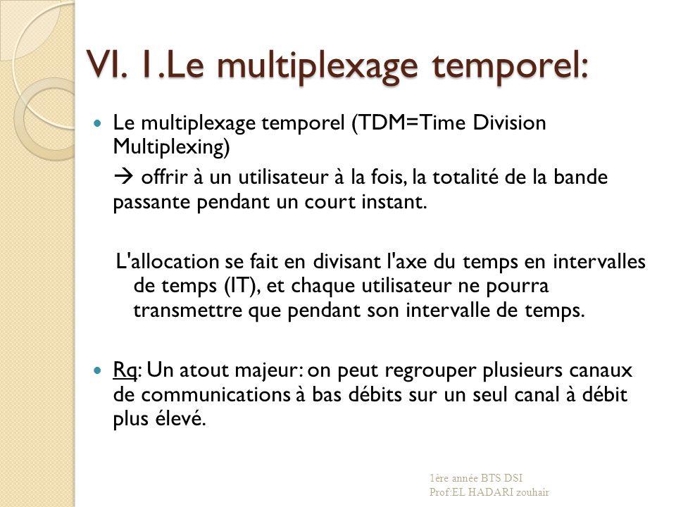 VI. 1.Le multiplexage temporel: Le multiplexage temporel (TDM=Time Division Multiplexing)  offrir à un utilisateur à la fois, la totalité de la bande
