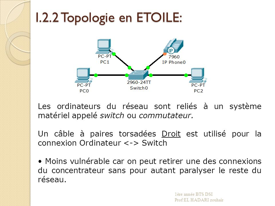 I.2.3 Topologie en ANNEAU: Les ordinateurs communiquent chacun à leur tour.