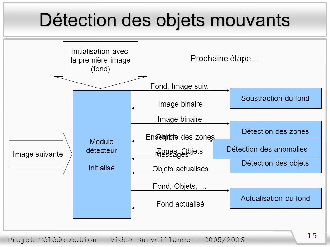 Projet Télédetection - Vidéo Surveillance - 2005/2006 15 Détection des objets mouvants Module détecteur Initialisation avec la première image (fond) I