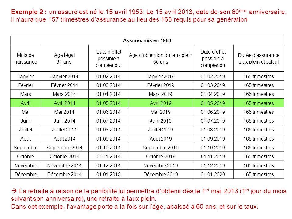 CSS - Mardi 20 septembre 2011 10 Assurés nés en 1953 Mois de naissance Age légal 61 ans Date d'effet possible à compter du Age d'obtention du taux ple