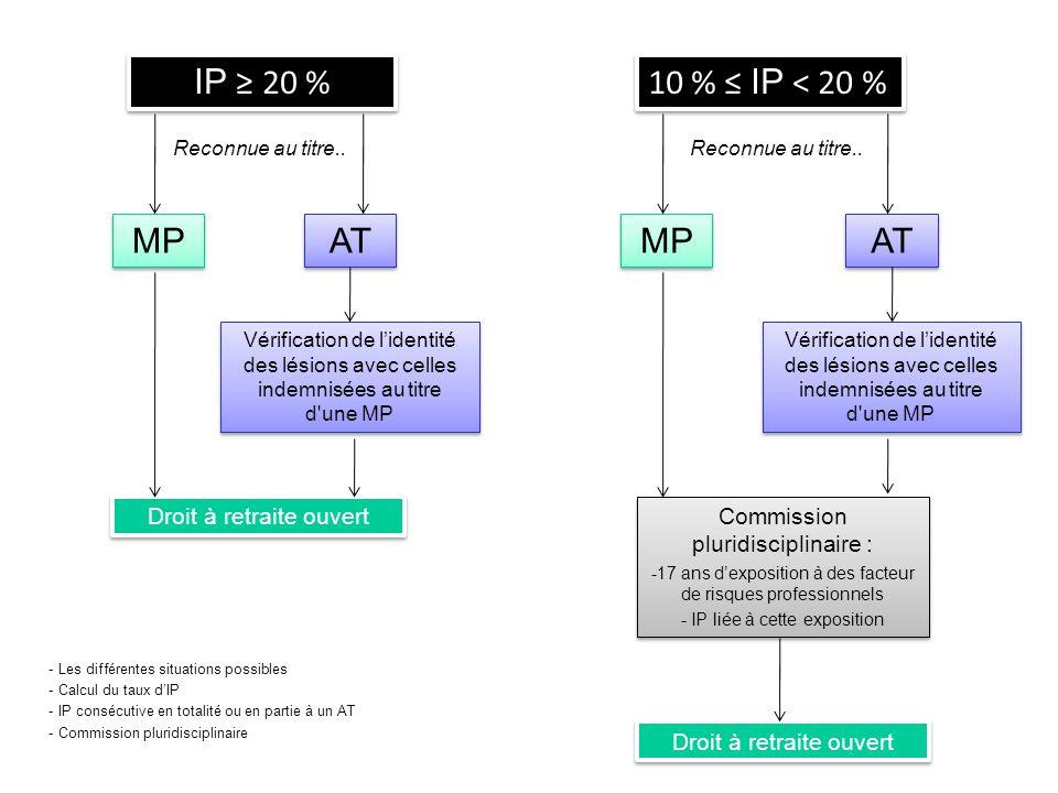 CSS - Mardi 20 septembre 2011 12 IP ≥ 20 % 10 % ≤ IP < 20 % Reconnue au titre.. MP AT Droit à retraite ouvert Vérification de l'identité des lésions a