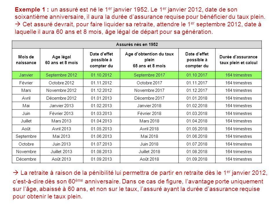Exemple 1 : un assuré est né le 1 er janvier 1952. Le 1 er janvier 2012, date de son soixantième anniversaire, il aura la durée d'assurance requise po