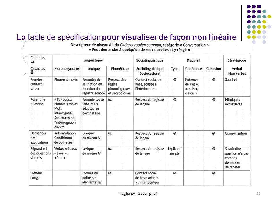 Tagliante : 2005, p. 6411 La table de spécification pour visualiser de façon non linéaire