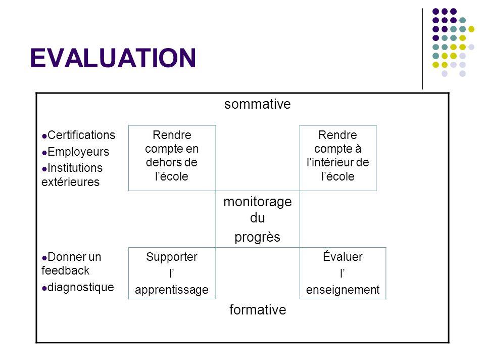 EVALUATION sommative Certifications Employeurs Institutions extérieures Rendre compte en dehors de l'école Rendre compte à l'intérieur de l'école moni