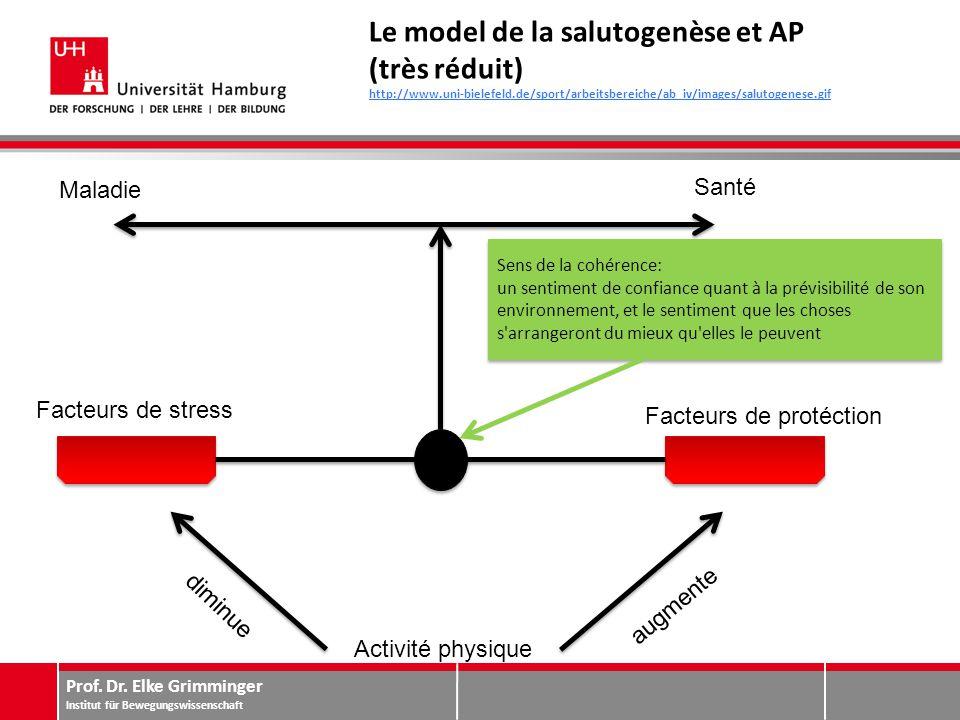 Prof. Dr. Elke Grimminger Institut für Bewegungswissenschaft Le model de la salutogenèse et AP (très réduit) http://www.uni-bielefeld.de/sport/arbeits