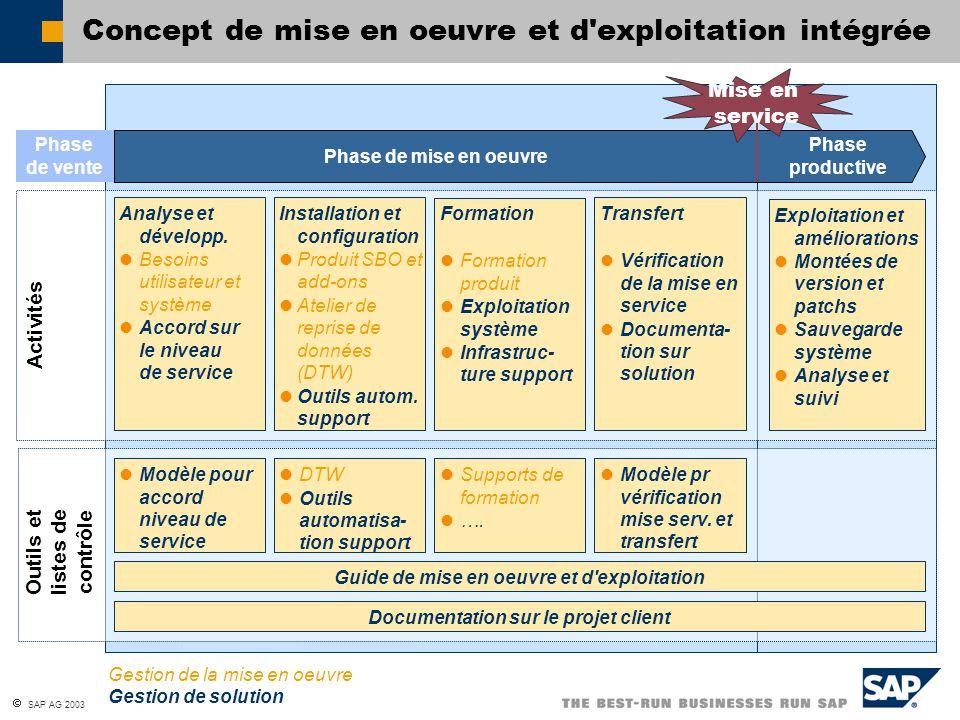  SAP AG 2003 Concept de mise en oeuvre et d'exploitation intégrée Phase de mise en oeuvre Phase productive Analyse et développ. Besoins utilisateur e