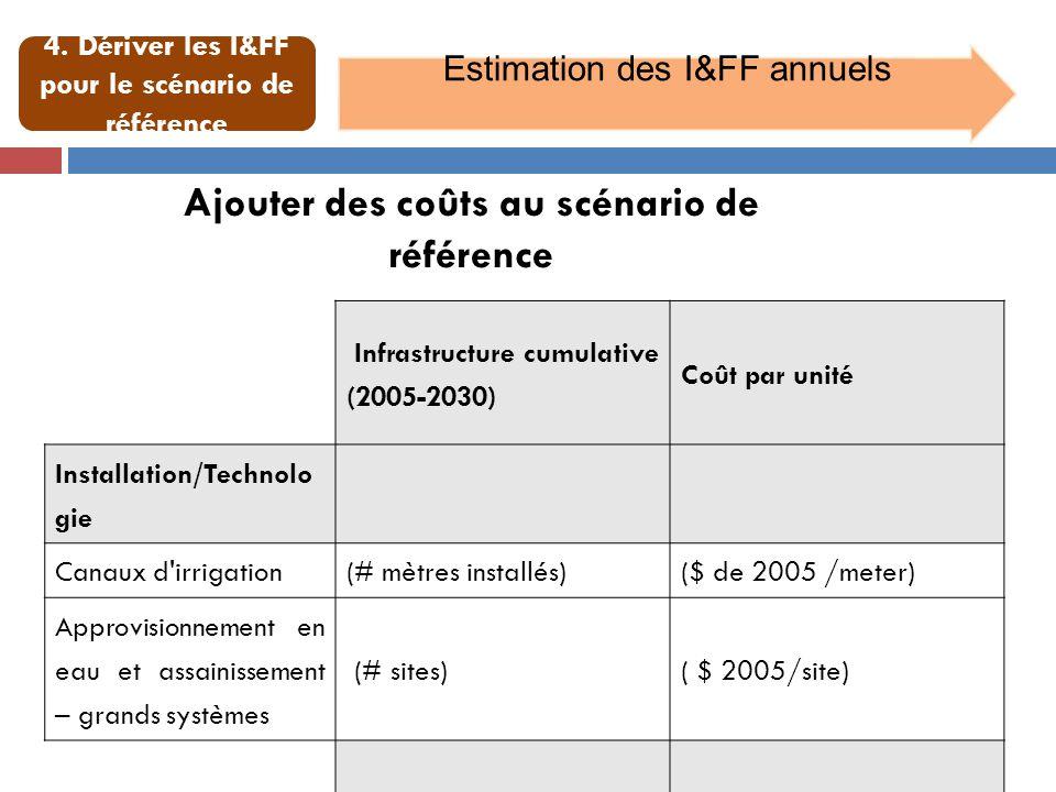 Estimation des I&FF annuels Infrastructure cumulative (2005-2030) Coût par unité Installation/Technolo gie Canaux d'irrigation(# mètres installés)($ d