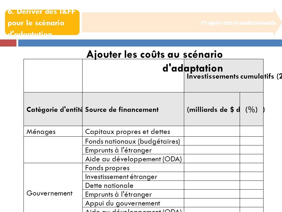 Projeter des investissements 6. Dériver des I&FF pour le scénario d'adaptation Ajouter les coûts au scénario d'adaptation