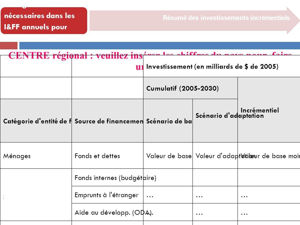 [ Résumé des investissements incrémentiels Changements nécessaires dans les I&FF annuels pour appliquer l'adaptation CENTRE régional : veuillez insére