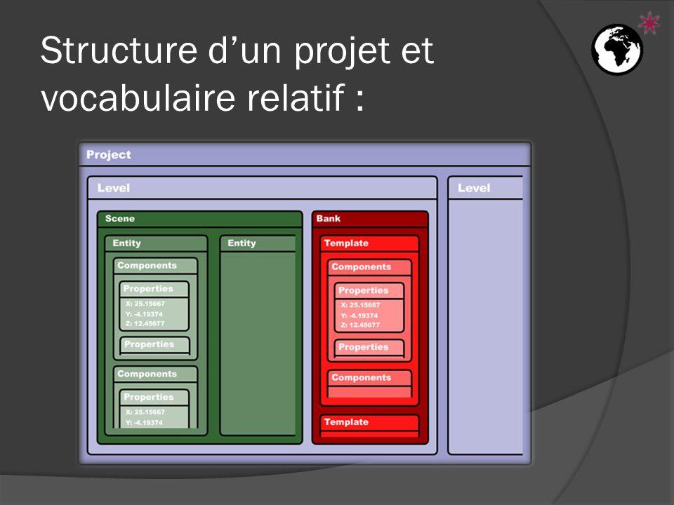 Structure d'un projet et vocabulaire relatif :