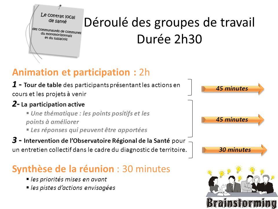 Déroulé des groupes de travail Durée 2h30 Animation et participation : 2h 1 - 1 - Tour de table des participants présentant les actions en cours et le
