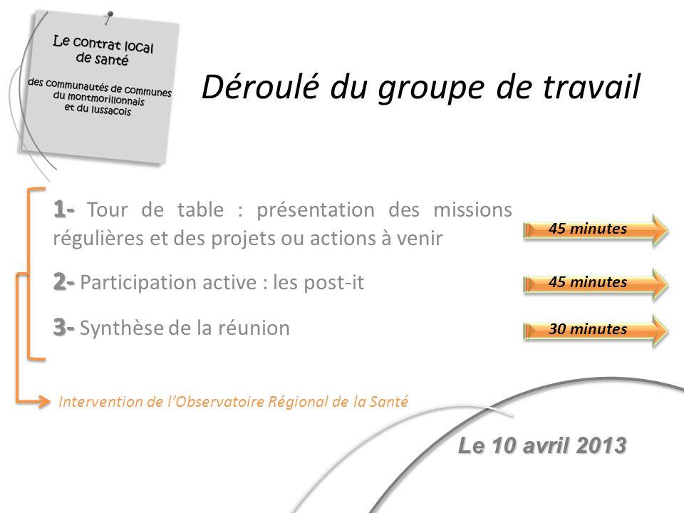 Déroulé du groupe de travail 1- 1- Tour de table : présentation des missions régulières et des projets ou actions à venir 2- 2- Participation active :