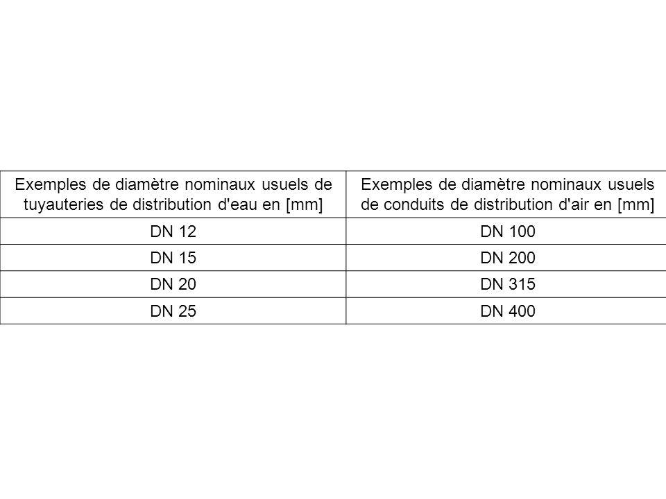 Exemples de diamètre nominaux usuels de tuyauteries de distribution d'eau en [mm] Exemples de diamètre nominaux usuels de conduits de distribution d'a