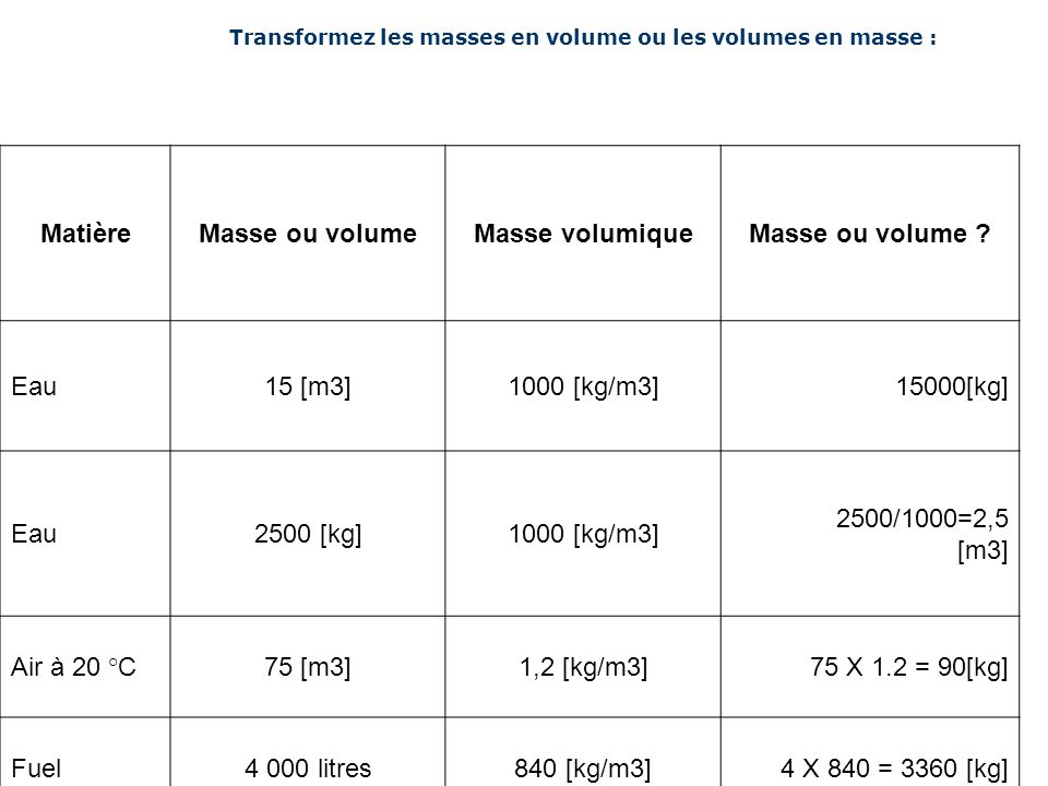Transformez les masses en volume ou les volumes en masse : MatièreMasse ou volumeMasse volumiqueMasse ou volume ? Eau15 [m3]1000 [kg/m3]15000[kg] Eau2