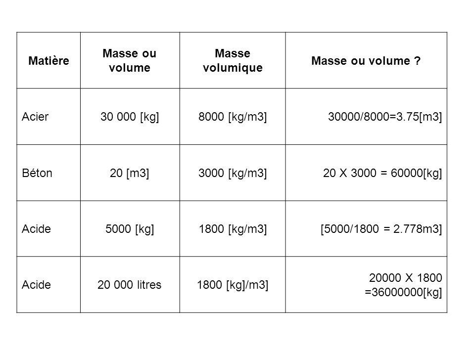 Matière Masse ou volume Masse volumique Masse ou volume ? Acier30 000 [kg]8000 [kg/m3]30000/8000=3.75[m3] Béton20 [m3]3000 [kg/m3]20 X 3000 = 60000[kg