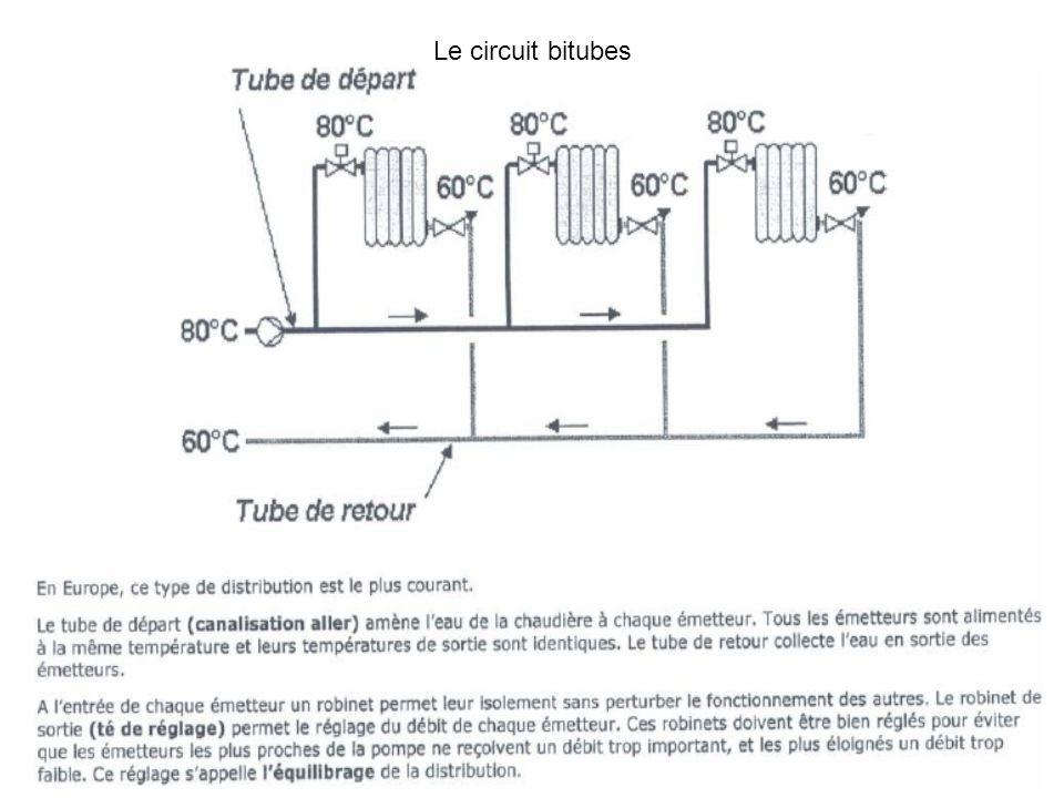 Le circuit bitubes