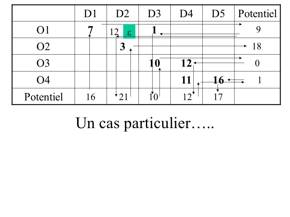 D1D2D3D4D5Offre O110212 O29211 O313114 O4448 Dem.10111554 D1D2D3D4D5Offre O110212 O211 O313114 O4448 Dem.10111554 D1 D3 D2 D4 D5 O1 O2 O3 O4