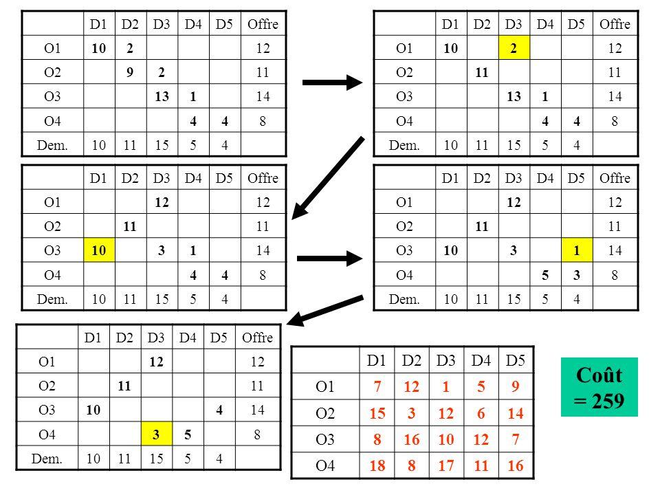 D1D2D3D4D5Potentiel O171 O23 O31012 O41116 Potentiel 16 9 10 0 12 1 17  21 18 12 Un cas particulier…..