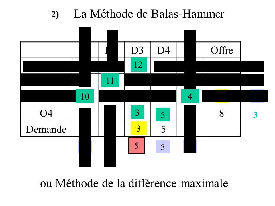 D1D2D3D4D5Offre O112 O211 O314 O48 Demande10111554 102 92 131 44 La Méthode du Coin Nord-Ouest Détermination d'une solution initiale Avantage : Facile