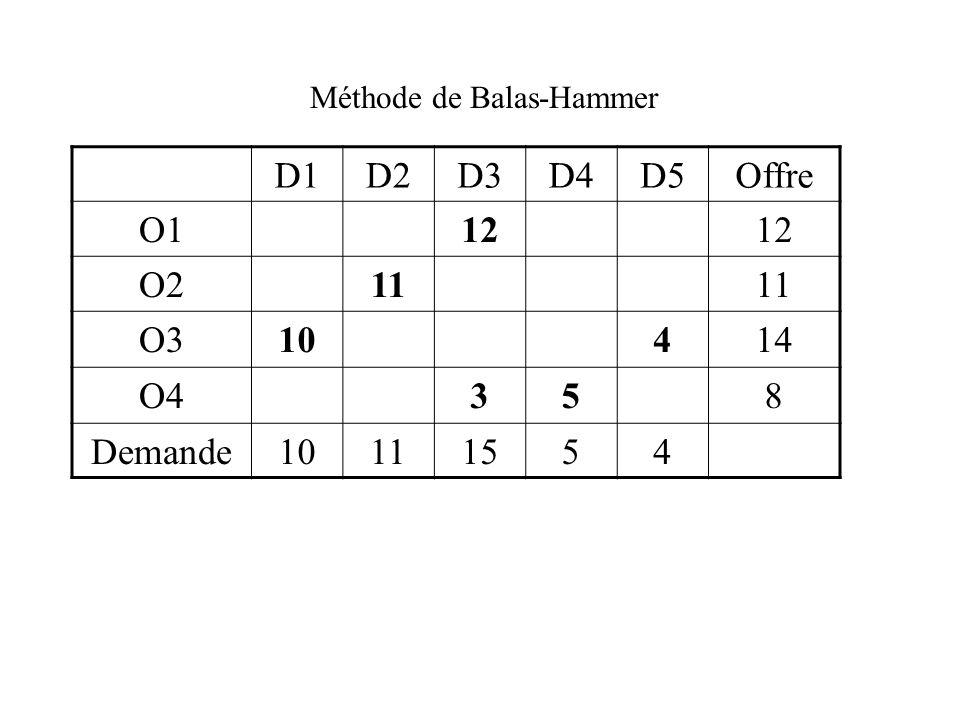 D1D2D3D4D5Offre O1712159 O21531261411 O38161012714 O41881711168 Demande10111554 La Méthode de Balas-Hammer 4 3 1 3 15912 12 3 7257 1034 2) ou Méthode de la différence maximale 4 5 11 3 5